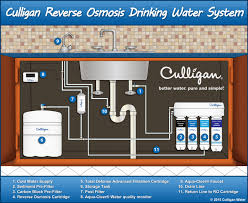 Culligan Faucet Filter Replacement Cartridge by All About Water Water Softener Water Filtration Systems