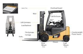 Anatomy Of A Forklift Truck – Features & Diagram Of A Forklift | MCFA Kalmar To Deliver 18 Forklift Trucks Algerian Ports Kmarglobal Mitsubishi Forklift Trucks Uk License Lo And Lf Tickets Elevated Traing Wz Enterprise Middlesbrough Advanced Material Handling Crown Forklifts New Zealand Lift Cat Electric Cat Impact G Series 510t Ic Truck Internal Combustion Linde E16c33502 Newcastle Permatt 8 Points You Should Consider Before Purchasing Used Market Outlook Growth Trends Forecast