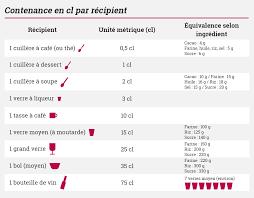 tableau de conversion pour la cuisine conversions culinaire recettes
