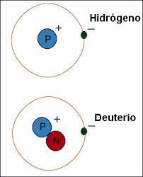 El Hidrógeno y el Deuterio