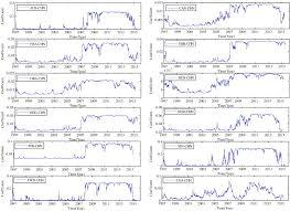 Dynamic Value Annual Financial Risk Measuring Financial Market Risk Contagion Dynamic Mrs Copula
