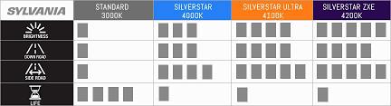 sylvania comparison