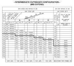 Manitex 22101 S Tandem Axle Boom Truck - Load Chart / Range Chart Illinois Limits Truck Weight For Safety Injury Chicago Lawyer F250 Fifth Wheel Capacity Texasbowhuntercom Community Discussion Have A Weight Issue Wwwtrailerlifecom Manitex 22101 S Tandem Axle Boom Truck Load Chart Range Invesgation On Existing Bridge Formulae Pdf Download Available Forests Free Fulltext Total And Loads Of Ev Semi Trucks To Take Share From Traditional Longhail Diesel Spring Limits Straight Cfiguration Heavy Vehicle Mass Dimension And Loading Tional Regulation Nsw Weights Dims In Ontario Canada Plain English Youtube Tire Maintenance Avoiding Blowout Felling Trailers Transport Cfigurations Cec