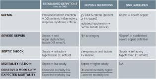 Sofa Sepsis Pdf 2016 by Acep Endorses Latest Surviving Sepsis Campaign Recommendations
