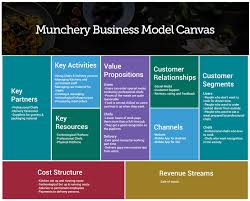 How Munchery Works: Comprehensive Business And Revenue Model ... Mobile Food Truck Business Plan Sample Pdf Temoneycentral Sample Floor Plans Business Plan For Food Truck P Cmerge Template In India Gratuit Genxeg Malaysia Francais Infographic On Starting A Catering The Garyvee Youtube Startup Trucking Pdf Legal Templates Example Templateorood Truckree Restaurant Word Of Trucks Infographic How To Write A Taco 558254 1280