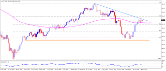 100 Ema 10 Chart Of The Day WTI Struggles Between 0day EMA And 5week Old