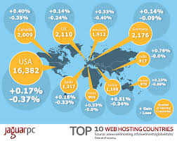 Infographic] Top 10 Web Hosting Countries | WHSR Top 10 Best Website Hosting Insights February 2018 Web Ecommerce Builders 2017 Youtube Hosting Choose The Provider Auskcom Web Companies 2016 Cheap Host Companies Uk Ten Hosts Free Providers Important Factors Of A Hostingfactscom And Hostings In Review Now Services 2012 Infographic Inspired Magazine Where 2 Hosttop India Where2