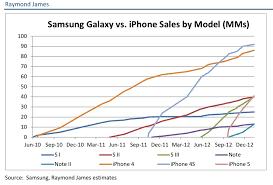 Apple iPhone vs Samsung Galaxy Smartphone Sales [Chart] iClarified