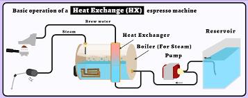 Hx Espresso Machine Dual Boiler