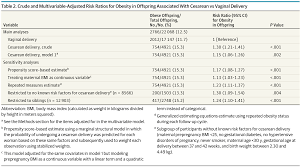 Cesarean Birth and Risk of Obesity in fspring