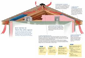 Insulating A Cathedral Ceiling Building Science by Roof Ventilation Betzwood Associates Pc