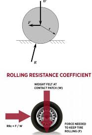 Low Rolling Resistance Tires And Their Impact On Electric Vehicles Buy Passenger Tire Size 23575r16 Performance Plus Coinental Hybrid Ld3 Td Tyres Truck Coach And Bus Overview Of Test Systems Ppt Download Tyre Label Wikipedia Rolling Resistance Plays A Critical Role In Fuel Csumption Bridgestone Ecopia Show Ontario California Quad Low Resistance Measurement Model Development Journal Engmeered Specifically For Acpowered Trucks Highest Dynamic Load Truck Tires As Measured Under Equilibrium Greenhouse Gas Mandate Changes Vocational Untitled