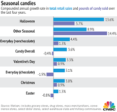 Bad Halloween Candy List by Easter Wins The Candy Battle