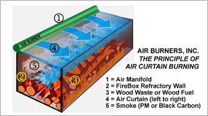 delightful design air curtain destructor beautiful ideas cp2000t