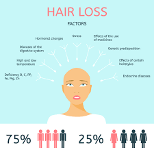 excessive hair shedding causes the 25 best causes of hair fall ideas on can hair