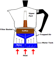 Stovetop Espresso Pots Are Nothing More Than A Small Steam Still Dont Buy Coffee Percolator They Typically Have Lower Chamber For The Water