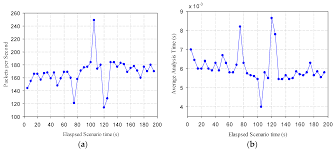 Javascript Math Ceil Decimal Places by Sensors Free Full Text A Real Time Web Of Things Framework