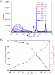 100 Ph Of 1 PHModulated Luminescence Switching In A EuMOF Rapid