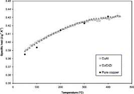 Heat Sink Materials Comparison by The Thermophysical And Mechanical Properties Of The Copper Heat