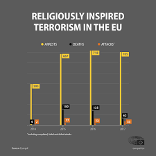 Terrorism In The EU Terror Attacks Deaths And Arrests News