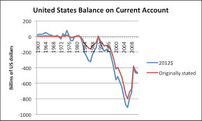 us bureau of economic analysis twelve reasons why globalization is a problem our finite