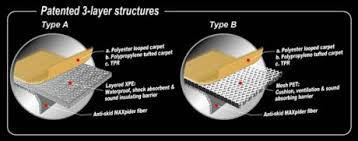 Maxpider Floor Mats Malaysia by Texcarmats Manufactures Car Floor Mats In Ukraine And Eastern Europe