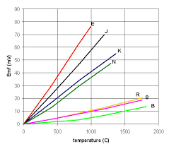 thermocouples operating principles