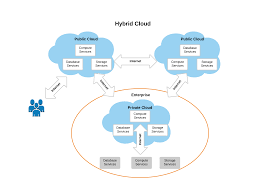 Hybrid Cloud Myths Busted – Xorlogics What Is Cloud Hosting Computing Home Inode Is Calldoncouk Godaddy Alternatives For Accounting Firms Clients Klicktheweb Hashtag On Twitter Honest Kwfinder Review 2017 A Simple Keyword Research Tool Every Manager Needs To Know About Gis John Thieling Hospitalrun Prelease Beta Cloud Computing In Hindi Youtube Architecture Design Image Top To