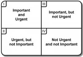 Time Management Grid Template By How To Set Priorities Stephen Covey S