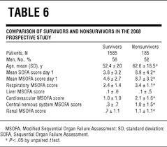 Sofa Score Calculator App by A Modified Sequential Organ Failure Assessment Score For Critical