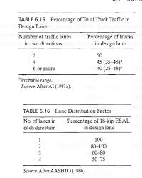 100 Directions For Trucks Solved TABLE 615 Percentage Of Total Truck Traffic In De