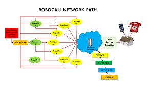 Industry Strike Force To Obliterate Robo Call Fraud – Frank On Fraud Amazoncom Obihai Obi1032 Ip Phone With Power Supply Up To 12 Hosted Voip Providers Archive The Report Support Why Choose Israel Business Provider Over Google Voice 10 Best Uk Jan 2018 Systems Guide Dx800a Dect Basestation Bluetooth User Manual Saturnbook Htek Uc923 3line Gigabit Enterprise Sip Desk List Of Payment Gateway Key Industry Players Frequently Asked Questions Zoiper Top Service For Calling Intertional