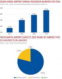 Kansai Airport Sinking 2015 by Asian Airports Respond To The Needs Of Lccs Capa