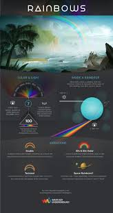 100 Wundergrou Nd Science Infographic Find Out The Incredibly Cool Science
