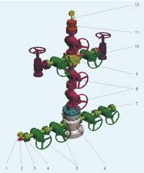 Wellhead And Christmas Tree 1