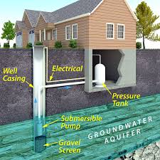 Water System Design   Arizona Pump Systems By Dewey Drilling And Pump Home Solar System Design Aloinfo Aloinfo Diy Whole House Water Filtration Image Distribution Diagram Microsoft Word Map Heaters Heating Kits Systems Drking Crystal Clear Gray Allow Cservation Idolza Backyard Drainage Photo On Marvelous Garden Best Uml Diagram Tool Entity Instahomedesignus
