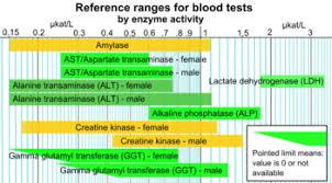 pth normal range uk reference ranges for blood tests
