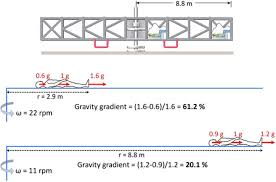 Nasa Bed Rest Study Requirements by International Roadmap For Artificial Gravity Research Npj