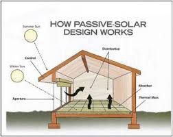 Passive Solar Design Sustainable Energy for Air Conditioning and