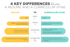 Learn The Difference Between 'CV' And 'Resume' - WABS TALK The Difference Between A Cv Vs Resume Explained And Sayem Faruk Sales Executive Resume Format Elimcarpensdaughterco Cover Letter Cv Sample Mplate 022 Template Ideas And In Hindi How To Write Profile Examples Writing Guide Rg What Is A Cv Between Daneelyunus Whats The Difference