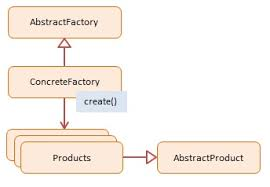 Decorator Pattern Javascript Example by Abstract Factory Javascript Design Pattern With Examples