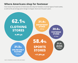 Shoe Stores Like Payless : Best Wholesale Private Equity Takes Fire As Some Retailers Struggle Wsj Payless Shoesource Closeout Sale Up To 40 Off Entire Plussizefix Coupon Codes Nashville Rock And Roll Marathon Passforstyle Hashtag On Twitter Jan2019 Shoes Promo Code January 2019 10 Chico Online Summer 2017 Pages 1 Text Version Pubhtml5 35 Airbnb Coupon That Works Always Stepby Tellpayless Official Survey Get 5 Off Find A Payless Holiday Deals November What Brickandmortar Can Learn From Paylesss 75 Gap Extra Fergusons Meat Market Coupons Casa Chapala