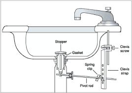 kohler kitchen sink drain stopper parts plug quick easy fix leaky