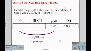 100 Ph Of 1 How Do You Calculate The PH Of A Solution When Given The OH