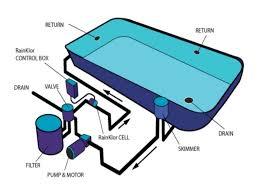 Pool Plumbing Design Basic Swimming Pool Plumbing Swimming Pool