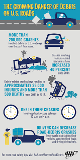 Road-Debris-and-Crashes-Infographic - AAA NewsRoom Driving Hr License School Sydney Aaas Roadside Service Goes Electric Knkx Commcialdrivertraing Hashtag On Twitter Alekhya Motor Photos Sanjeeva Reddy Nagar Ebulletin Salute To Women Behind The Wheel Otds Ontario Truck Rocky Driving School Usa Pinterest Rigs Semi Trucks And Peterbilt Aaa Warns Drivers Of Icy Roads Youtube American Automobile Association Wikipedia Roadside Archives Newsroom Maryland Driver Traing Welcome