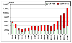 Evolution Of Breakdown Between Goods And Services In Exports