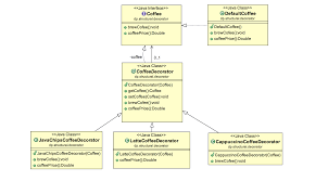 Decorator Pattern Java 8 by Converting Java Map To String Javaexp Java And Opensource