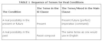 si er conjugaison conditional sentences