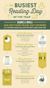 Barnes & Noble Survey Reveals Thanksgiving Eve Is The Busiest ...
